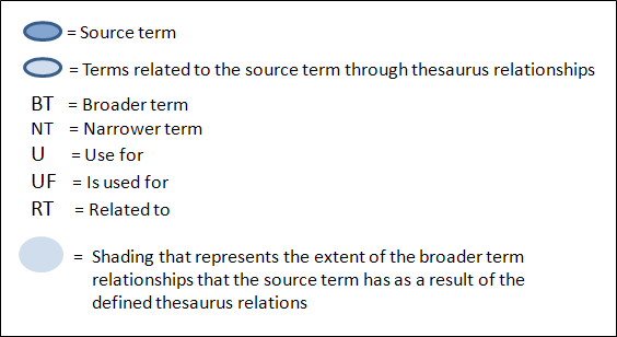 Thesaurus Relations - XperienCentral Documentation - GX Wiki
